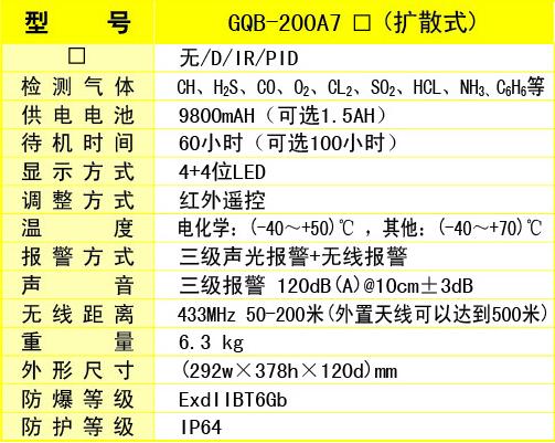 动火现场气体检测仪GQB-200A7 技术参数