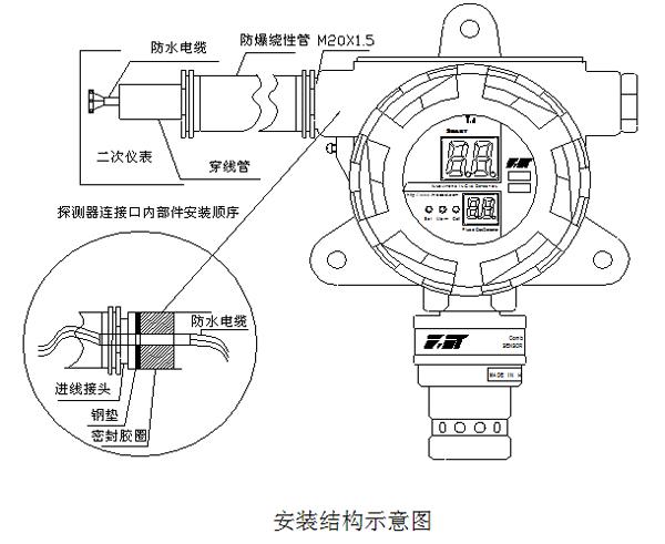 GQB-200A可燃气体探测器接线要求及注意事项 1. 气体探测器为隔爆型电气设备,安装完毕后应保证其内腔与外部环境隔离,一旦出现内腔进气、进水等现象,将有可能导致爆炸的危险。 2. 气体探测器进线口的堵头是为防止密封胶圈丢失而配,接线时应去掉。 3. 按照图所示顺序使传输电缆穿过防爆绕性管的进线接头、钢垫、密封胶圈、钢垫、气体探测器进线口,最后必须用工具将防爆绕性管的进线接头全部拧进气体探测器进线口,以使密封胶圈完全抱紧传输电缆,起到防爆作用。 4.